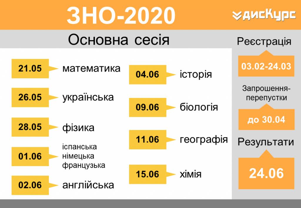 ЗНО-2020, розклад