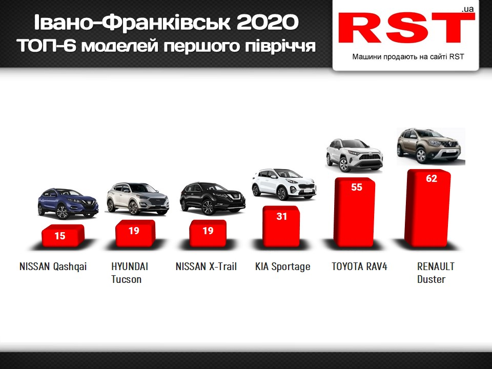 Жителі Прикарпаття за пів року купили нових авто на $13 млн