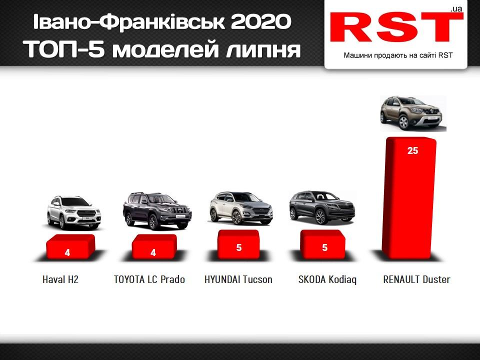 Івано-Франківськ купити автомобіль