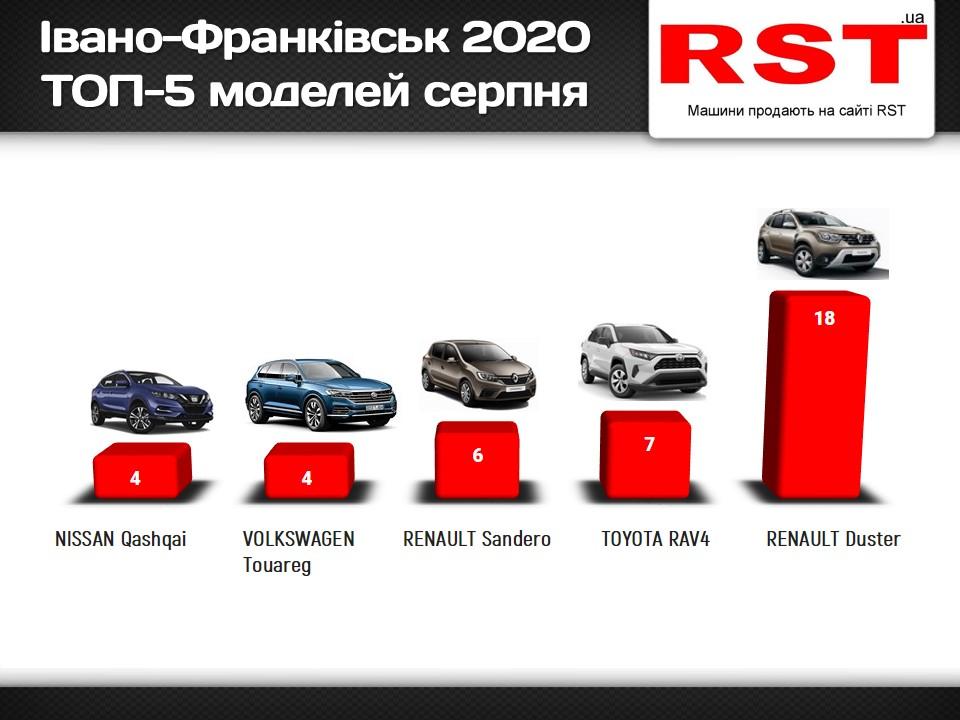 Прикарпатці за місяць купили нових авто на 3 мільйони доларів – рейтинг моделей