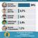 <strong>Екзит-пол: на виборах мера Івано-Франківська впевнено перемагає Руслан Марцінків</strong>