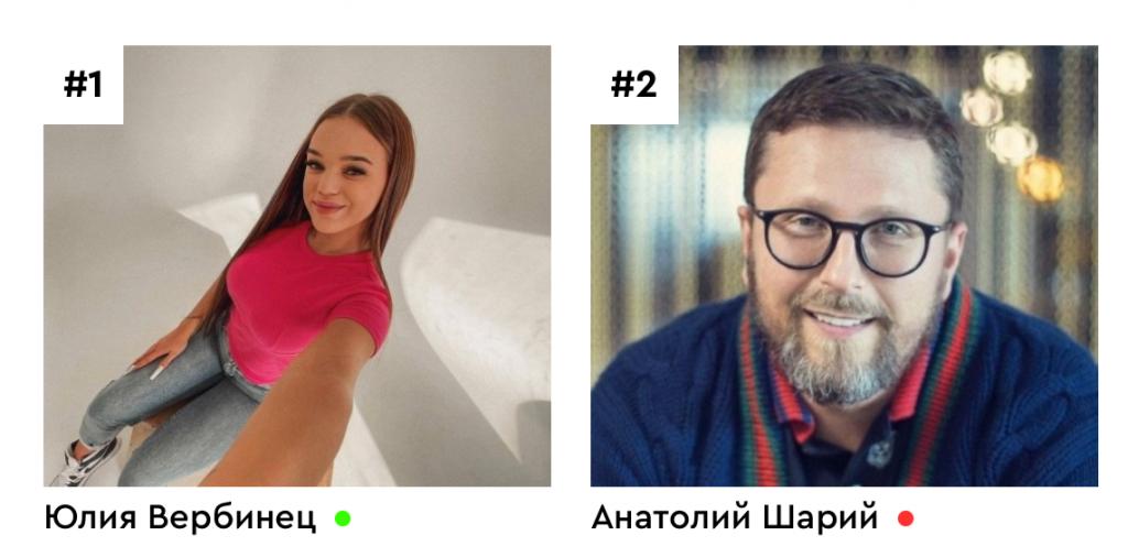 рейтинг блогерів, Вербинець, Шарій