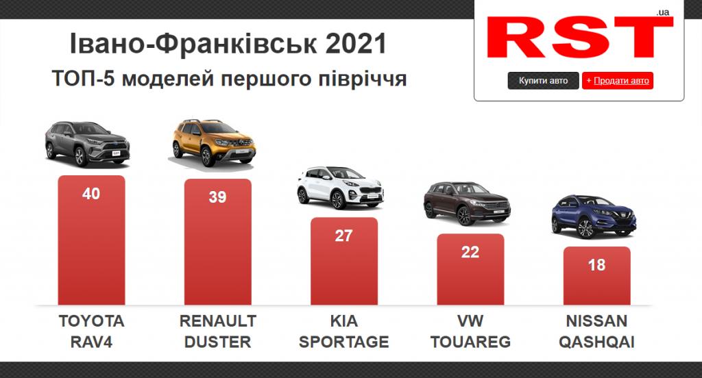 Івано-Франківськ, продаж авто