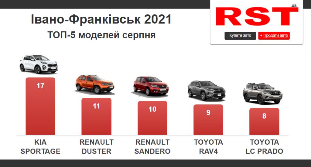 Івано-Франківськ, продаж автомобілів